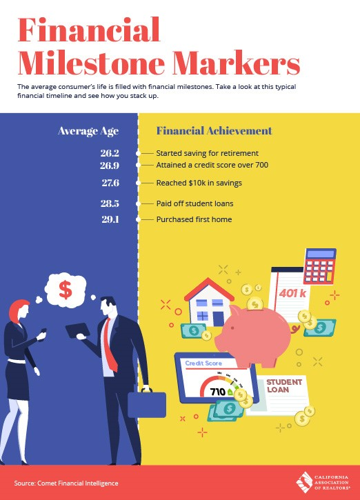 Financial Milestone Markers