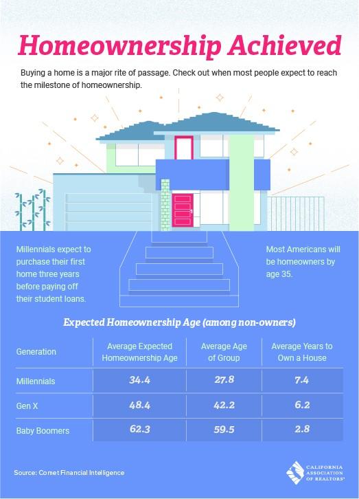 Homeownership Achieved