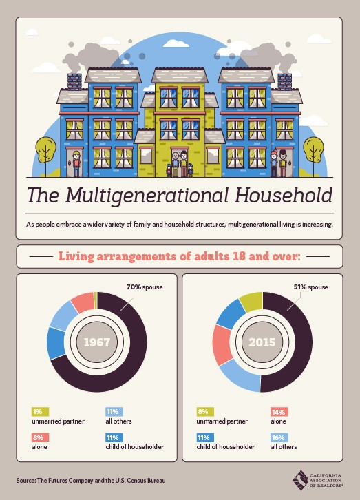 multi-generational-households