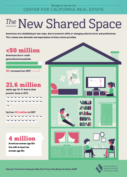 The New Shared Space